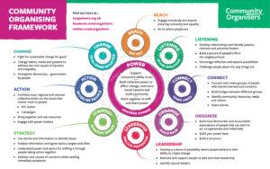 community organising framework